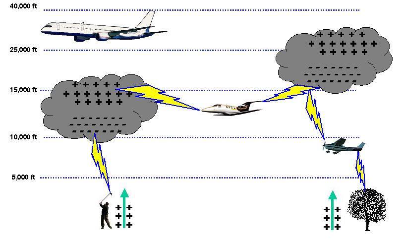 Lightning Strike Mechanism image